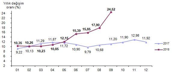 Türkei Inflation